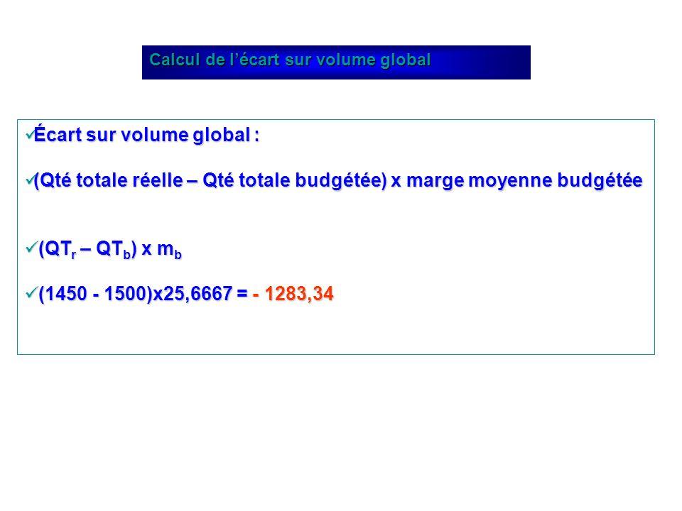 Écart sur volume global : Écart sur volume global : (Qté totale réelle – Qté totale budgétée) x marge moyenne budgétée (Qté totale réelle – Qté totale