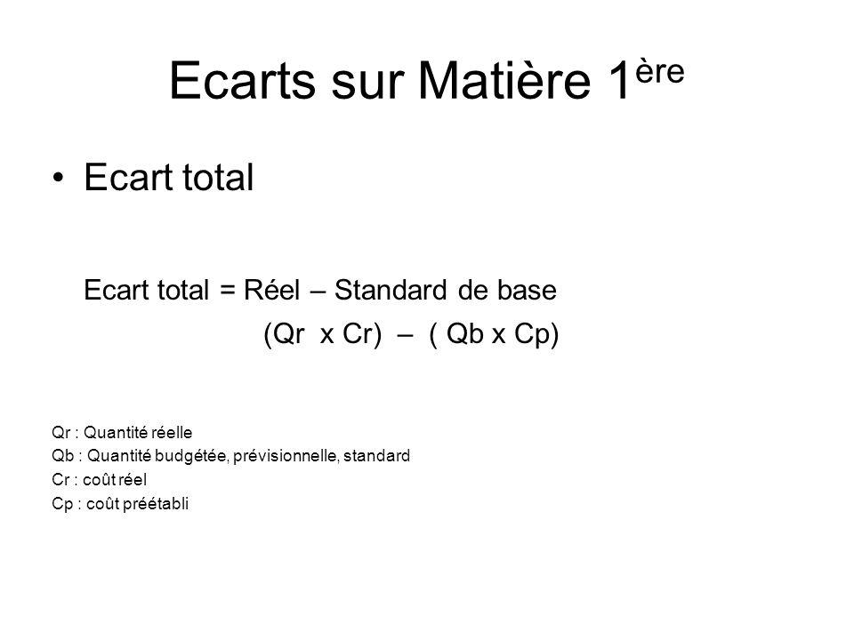 Ecarts sur Matière 1 ère Ecart total Ecart total = Réel – Standard de base (Qr x Cr) – ( Qb x Cp) Qr : Quantité réelle Qb : Quantité budgétée, prévisi
