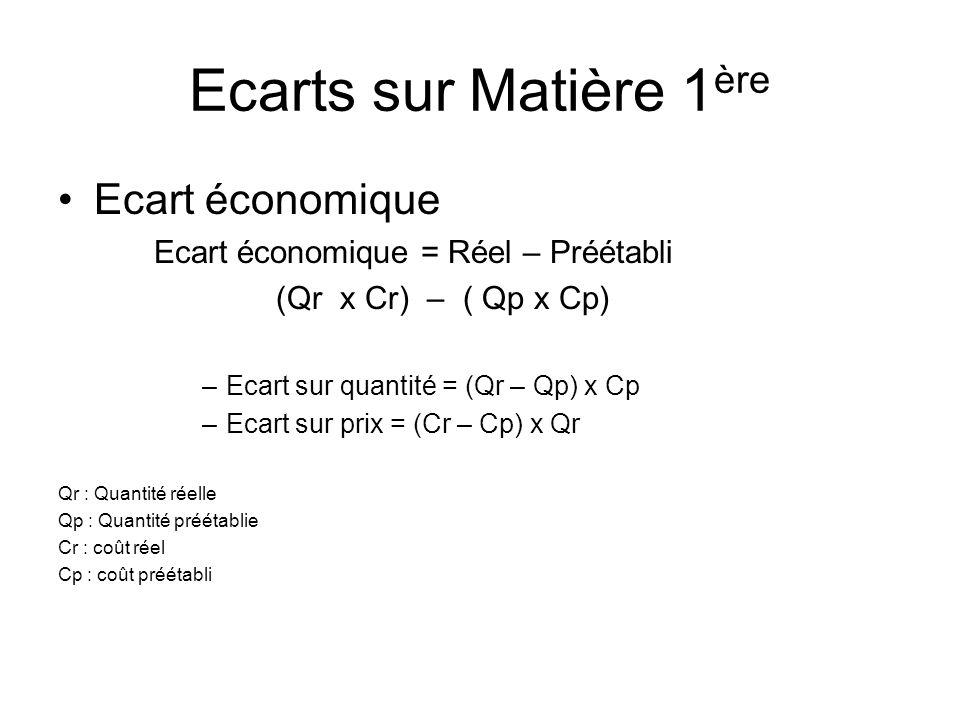 Ecarts sur Matière 1 ère Ecart économique Ecart économique = Réel – Préétabli (Qr x Cr) – ( Qp x Cp) –Ecart sur quantité = (Qr – Qp) x Cp –Ecart sur p