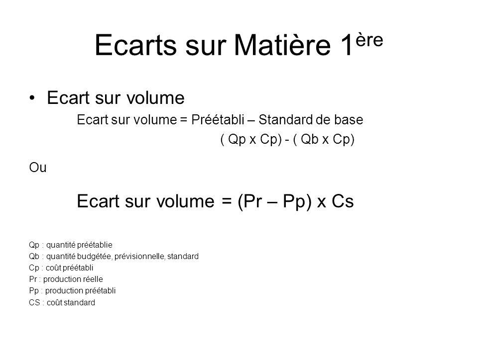 Ecarts sur Matière 1 ère Ecart sur volume Ecart sur volume = Préétabli – Standard de base ( Qp x Cp) - ( Qb x Cp) Ou Ecart sur volume = (Pr – Pp) x Cs