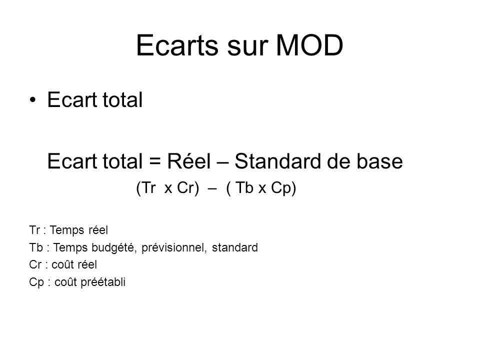Ecarts sur MOD Ecart total Ecart total = Réel – Standard de base (Tr x Cr) – ( Tb x Cp) Tr : Temps réel Tb : Temps budgété, prévisionnel, standard Cr
