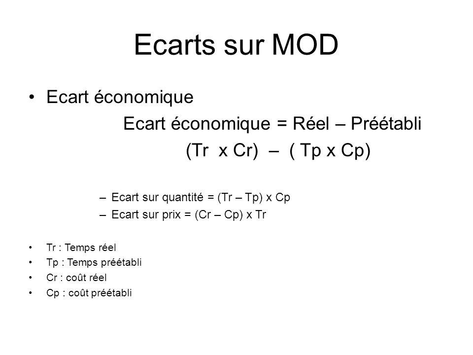 Ecarts sur MOD Ecart économique Ecart économique = Réel – Préétabli (Tr x Cr) – ( Tp x Cp) –Ecart sur quantité = (Tr – Tp) x Cp –Ecart sur prix = (Cr