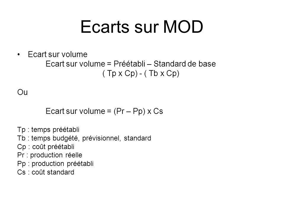 Ecarts sur MOD Ecart sur volume Ecart sur volume = Préétabli – Standard de base ( Tp x Cp) - ( Tb x Cp) Ou Ecart sur volume = (Pr – Pp) x Cs Tp : temp