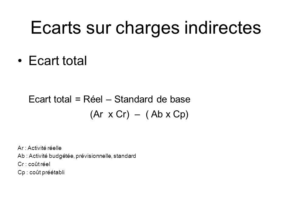 Ecarts sur charges indirectes Ecart total Ecart total = Réel – Standard de base (Ar x Cr) – ( Ab x Cp) Ar : Activité réelle Ab : Activité budgétée, pr