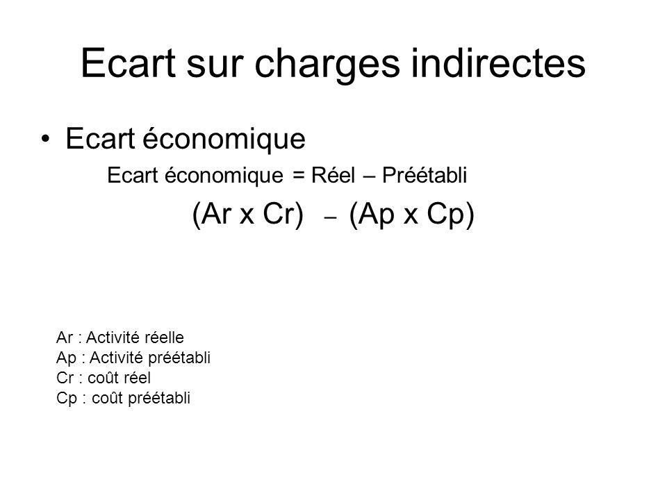 Ecart sur charges indirectes Ecart économique Ecart économique = Réel – Préétabli (Ar x Cr) – (Ap x Cp) Ar : Activité réelle Ap : Activité préétabli C