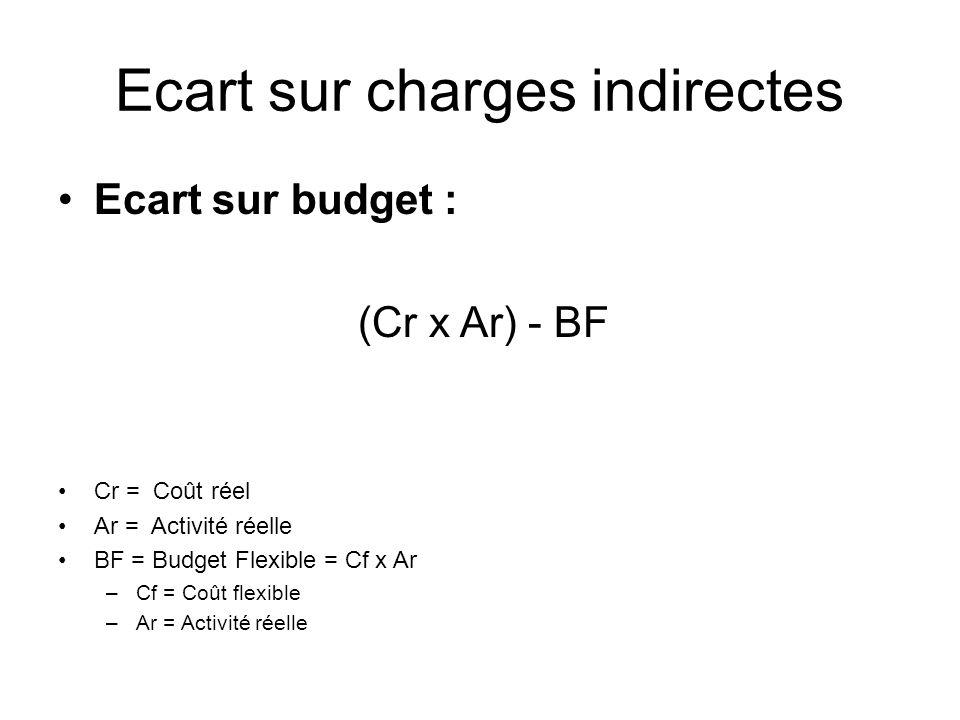 Ecart sur charges indirectes Ecart sur budget : (Cr x Ar) - BF Cr = Coût réel Ar = Activité réelle BF = Budget Flexible = Cf x Ar –Cf = Coût flexible