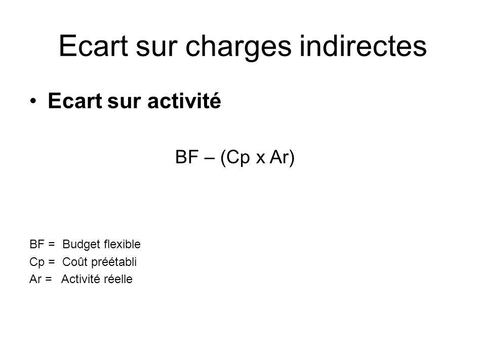Ecart sur charges indirectes Ecart sur activité BF – (Cp x Ar) BF = Budget flexible Cp = Coût préétabli Ar = Activité réelle