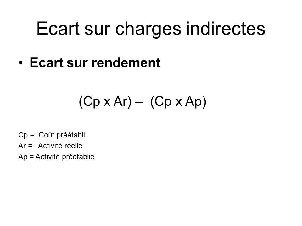 Ecart sur charges indirectes Ecart sur rendement (Cp x Ar) – (Cp x Ap) Cp = Coût préétabli Ar = Activité réelle Ap = Activité préétablie