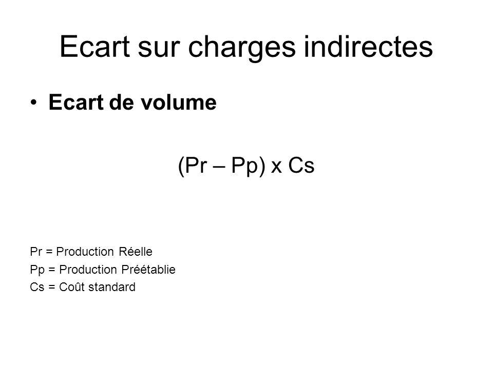 Ecart sur charges indirectes Ecart de volume (Pr – Pp) x Cs Pr = Production Réelle Pp = Production Préétablie Cs = Coût standard