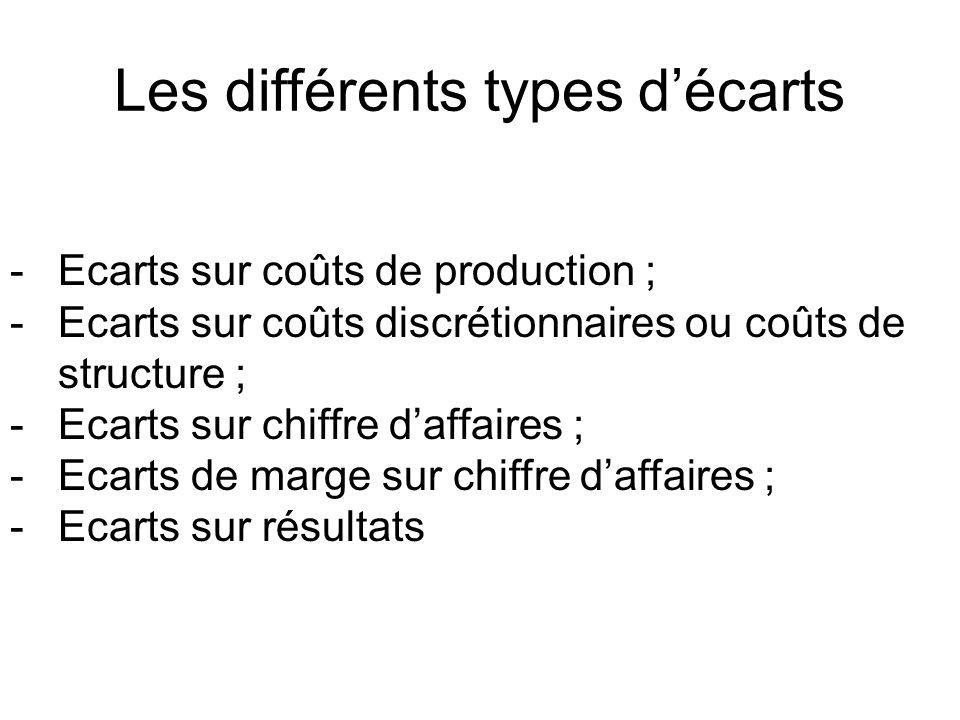 Les différents types décarts -Ecarts sur coûts de production ; -Ecarts sur coûts discrétionnaires ou coûts de structure ; -Ecarts sur chiffre daffaire