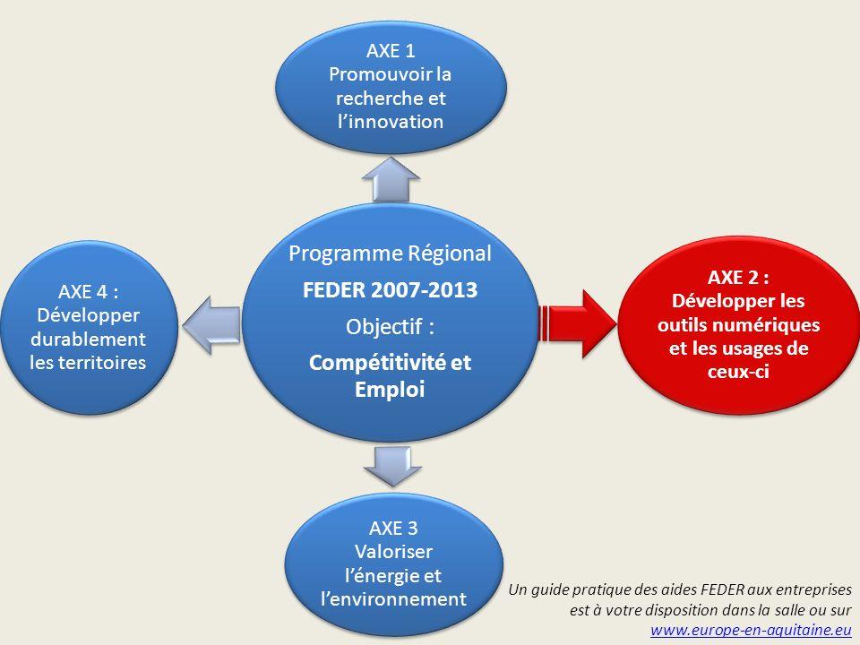 Programme Régional FEDER 2007-2013 Objectif : Compétitivité et Emploi AXE 1 Promouvoir la recherche et linnovation AXE 2 : Développer les outils numér