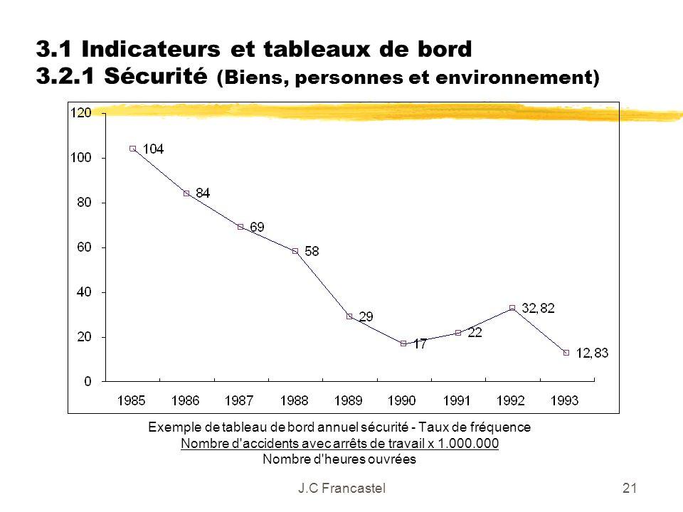 J.C Francastel21 3.1 Indicateurs et tableaux de bord 3.2.1 Sécurité (Biens, personnes et environnement) Exemple de tableau de bord annuel sécurité - T