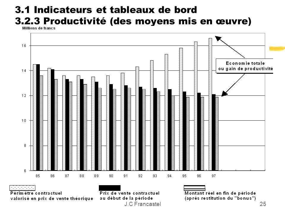 J.C Francastel25 3.1 Indicateurs et tableaux de bord 3.2.3 Productivité (des moyens mis en œuvre)