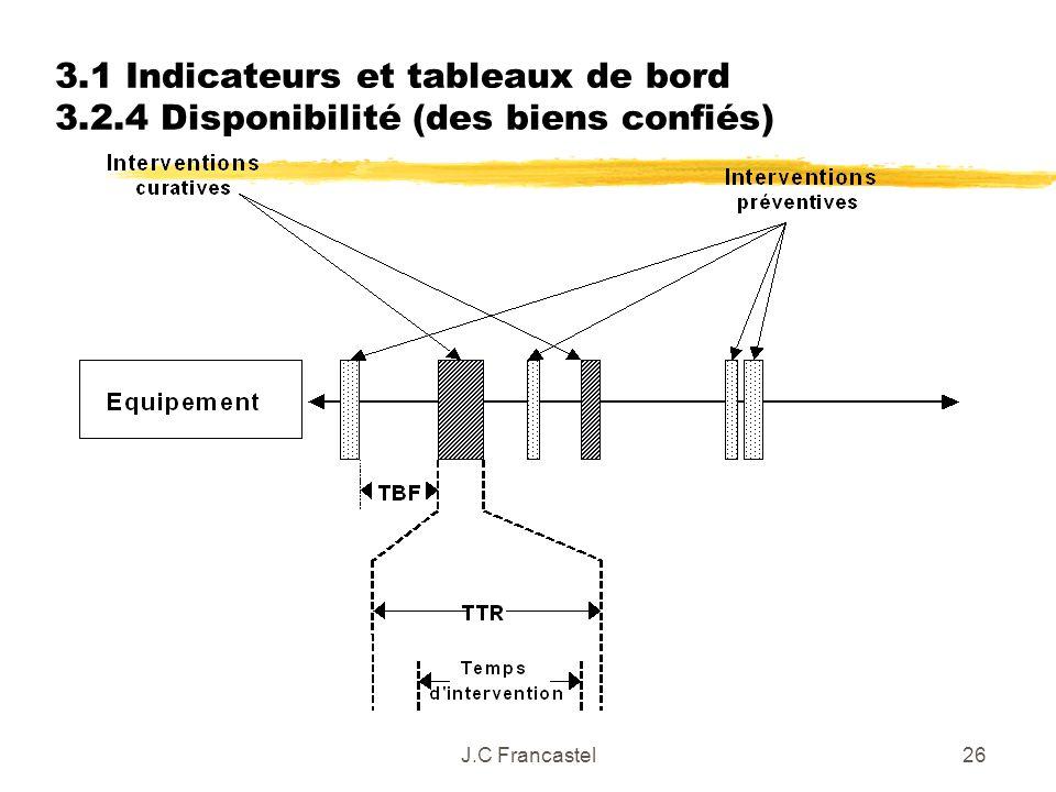 J.C Francastel26 3.1 Indicateurs et tableaux de bord 3.2.4 Disponibilité (des biens confiés)