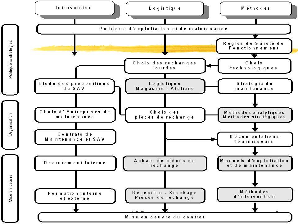 J.C Francastel16 3.1 Indicateurs et tableaux de bord 3.1.4 La maîtrise commune de la sûreté de fonctionnement èAnalyse de lexistant èLanalyse Fonctionnelle èRetour dExpérience (REX) et information èLAMDEC èLe Plan de Maintenance Préventive