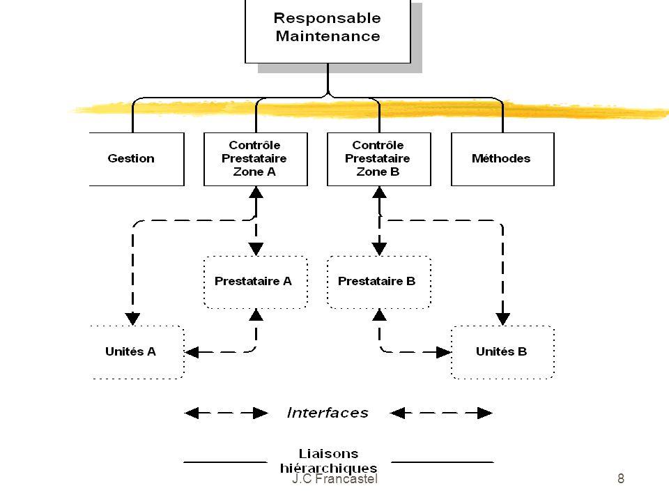 9 L organisation du MO Obligations de moyens 3.