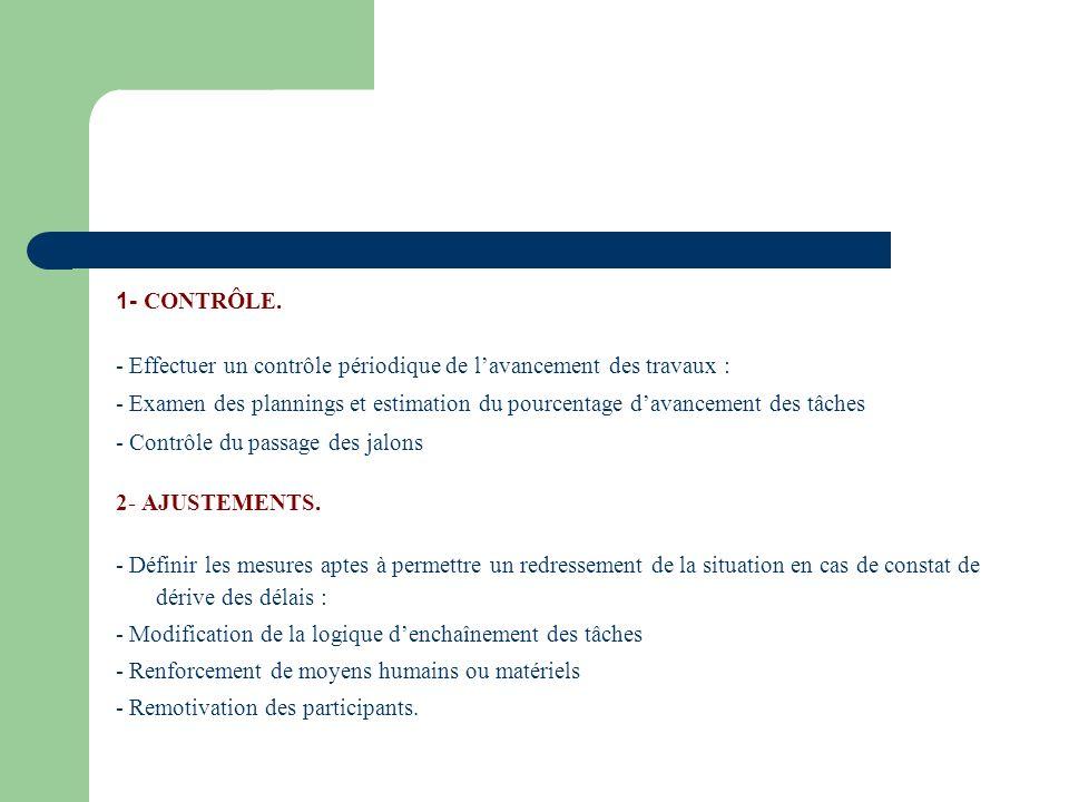 1- CONTRÔLE. - Effectuer un contrôle périodique de lavancement des travaux : - Examen des plannings et estimation du pourcentage davancement des tâche