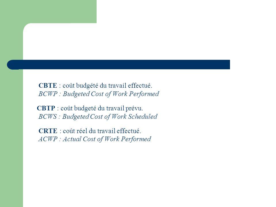 CBTE : coût budgété du travail effectué. BCWP : Budgeted Cost of Work Performed CBTP : coût budgeté du travail prévu. BCWS : Budgeted Cost of Work Sch