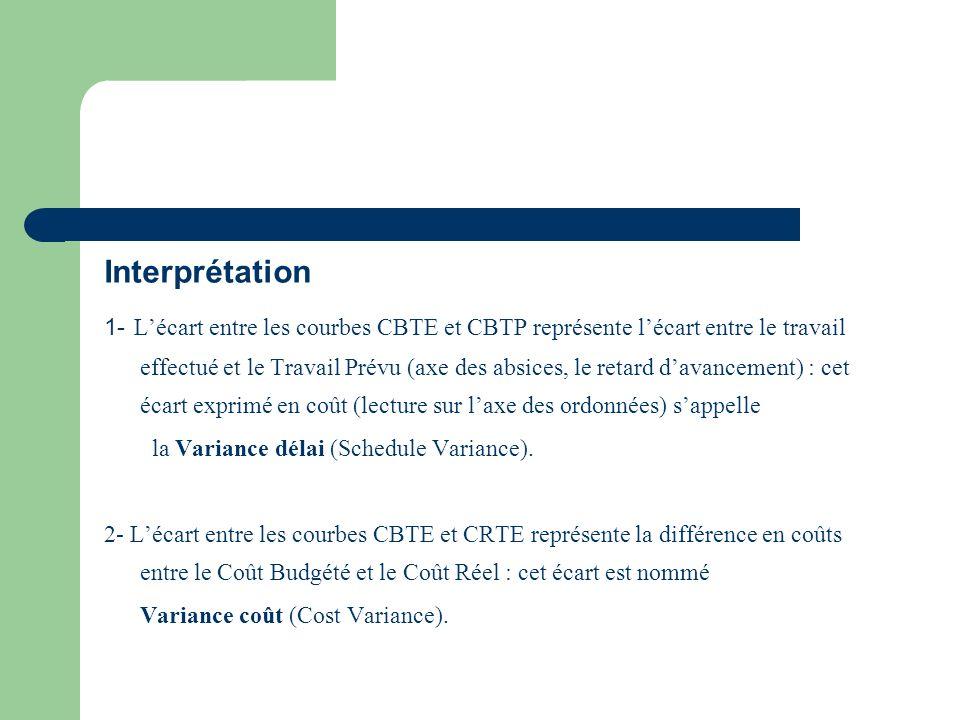 Interprétation 1- Lécart entre les courbes CBTE et CBTP représente lécart entre le travail effectué et le Travail Prévu (axe des absices, le retard da
