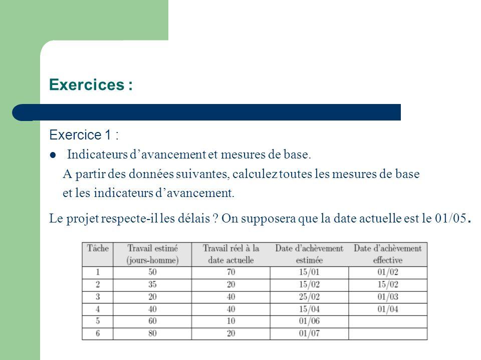 Exercices : Exercice 1 : Indicateurs davancement et mesures de base. A partir des données suivantes, calculez toutes les mesures de base et les indica