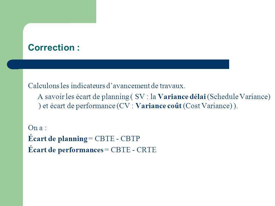 Correction : Calculons les indicateurs davancement de travaux. A savoir les écart de planning ( SV : la Variance délai (Schedule Variance) ) et écart