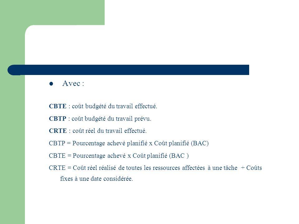 Avec : CBTE : coût budgété du travail effectué. CBTP : coût budgété du travail prévu. CRTE : coût réel du travail effectué. CBTP = Pourcentage achevé