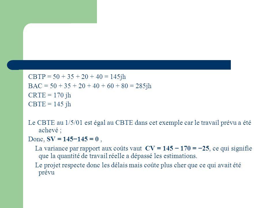 CBTP = 50 + 35 + 20 + 40 = 145jh BAC = 50 + 35 + 20 + 40 + 60 + 80 = 285jh CRTE = 170 jh CBTE = 145 jh Le CBTE au 1/5/01 est égal au CBTE dans cet exe