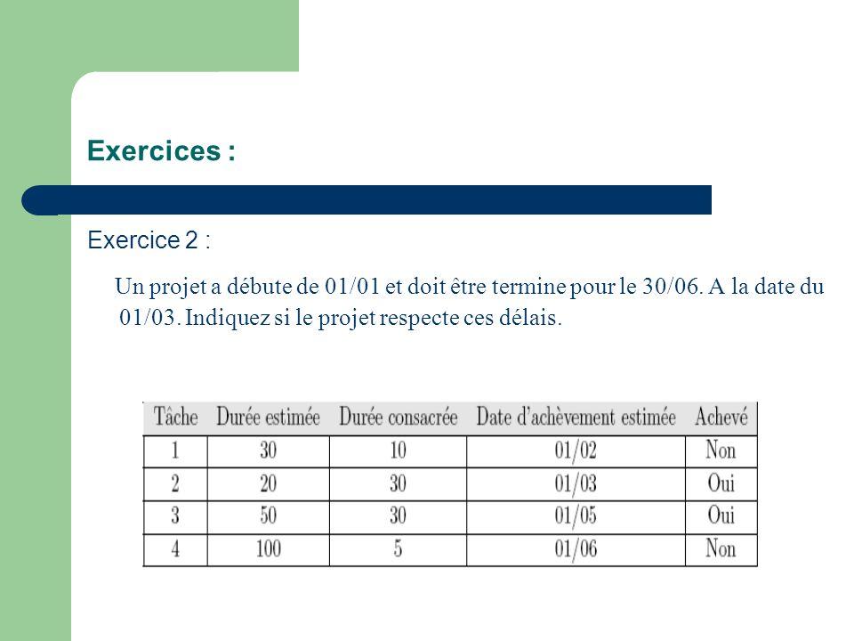 Exercices : Exercice 2 : Un projet a débute de 01/01 et doit être termine pour le 30/06. A la date du 01/03. Indiquez si le projet respecte ces délais