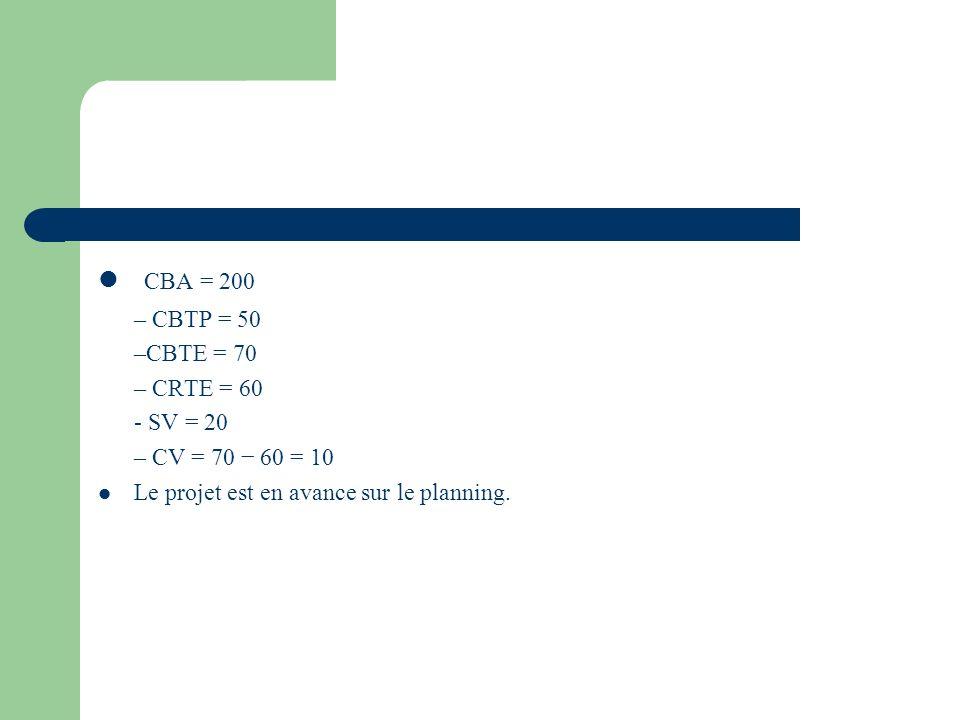 CBA = 200 – CBTP = 50 –CBTE = 70 – CRTE = 60 - SV = 20 – CV = 70 60 = 10 Le projet est en avance sur le planning.