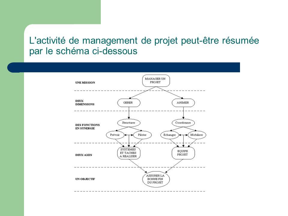 L'activité de management de projet peut-être résumée par le schéma ci-dessous