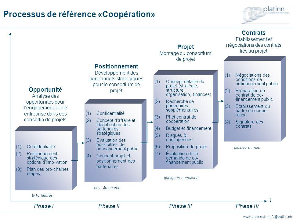 www.platinn.ch - info@platinn.ch Referenzprozess «Kooperationsvorhaben» (1)Vertraulichkeit (2)Geschäftskonzept, Kooperations- strategie und Suche von Partnerschaften (3)Evaluierung von öffentlichen Finanzierungs- möglichkeiten (4)Formale Verpflichtung der Partner für Projektkooperation (1)Detailliertes Projektkonzept (Strategie, Struktur, Organisation) (2)Suche zusätzlicher Partner (3)Geistiges Eigentum und Kooperationsvertrag (4)Budget und Finanzierung (5)Risiken & Kontingenzen (6)Projektantrag (7)Bewerten des Projektvorschlags (1)Verhandlungs- führung (2)Vorbereiten von Dokument und Entscheidungs- unterlagen (3)Verhandlung des Zusammen- arbeitsvertrages (4)Vertragsunter- zeichnung Strategische Partnerschaften Aufbau strategischer Partnerschaften Projektkonzipierung Aufbau des Projektkonsortiums Vertrag Vertragsverhandlungen Phase IPhase IIPhase IIIPhase IV (1)Vertraulichkeit (2)Strategische Positionierung der Innovations-optionen (3)Planung weiteres Vorgehen Geschäftsinnovation Analyse möglicher Projektkonsortien ca.