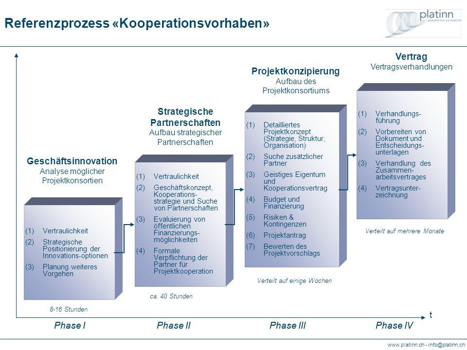www.platinn.ch - info@platinn.ch Referenzprozess «Kooperationsvorhaben» (1)Vertraulichkeit (2)Geschäftskonzept, Kooperations- strategie und Suche von