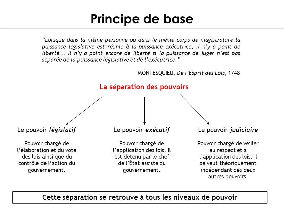 Principe de base Lorsque dans la même personne ou dans le même corps de magistrature la puissance législative est réunie à la puissance exécutrice, il