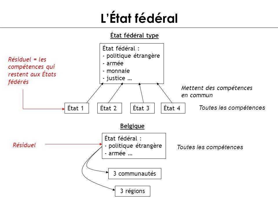 LÉtat fédéral État fédéral type État 1État 2État 3État 4 État fédéral : - politique étrangère - armée - monnaie - justice … Toutes les compétences Met