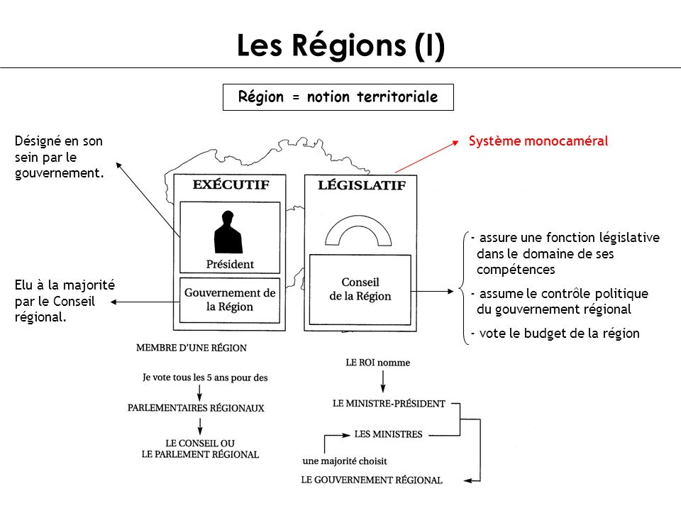 Les Régions (I) Système monocaméral - assure une fonction législative dans le domaine de ses compétences - assume le contrôle politique du gouvernemen