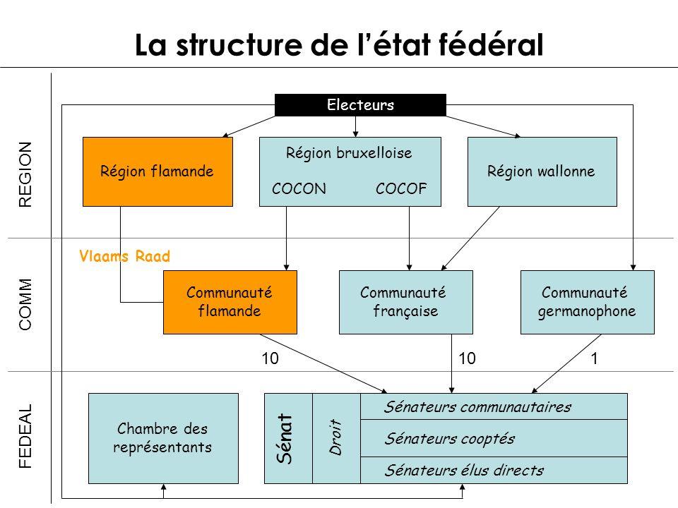 Sénat La structure de létat fédéral Electeurs Région flamande Région bruxelloise COCON COCOF Région wallonne REGION COMM FEDEAL Communauté flamande Co