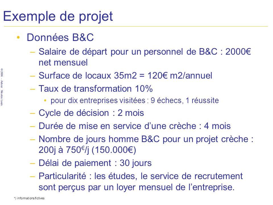 © 2006 – Auteur : Nicolas Louis Exemple de projet Données B&C –Salaire de départ pour un personnel de B&C : 2000 net mensuel –Surface de locaux 35m2 =
