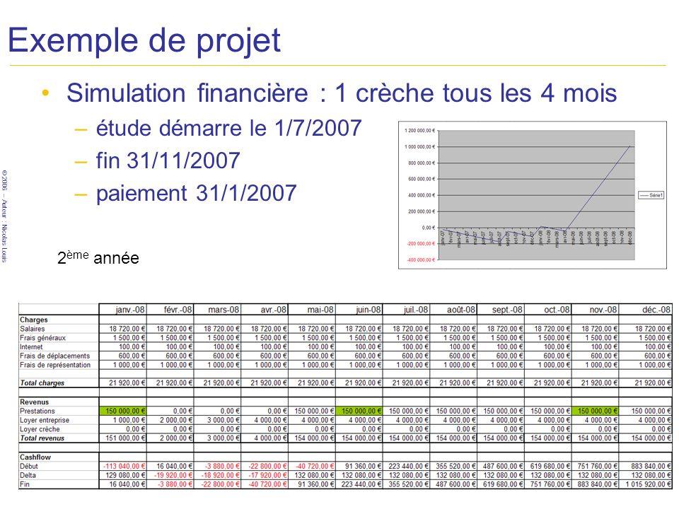 © 2006 – Auteur : Nicolas Louis Exemple de projet Simulation financière : 1 crèche tous les 4 mois –étude démarre le 1/7/2007 –fin 31/11/2007 –paiemen