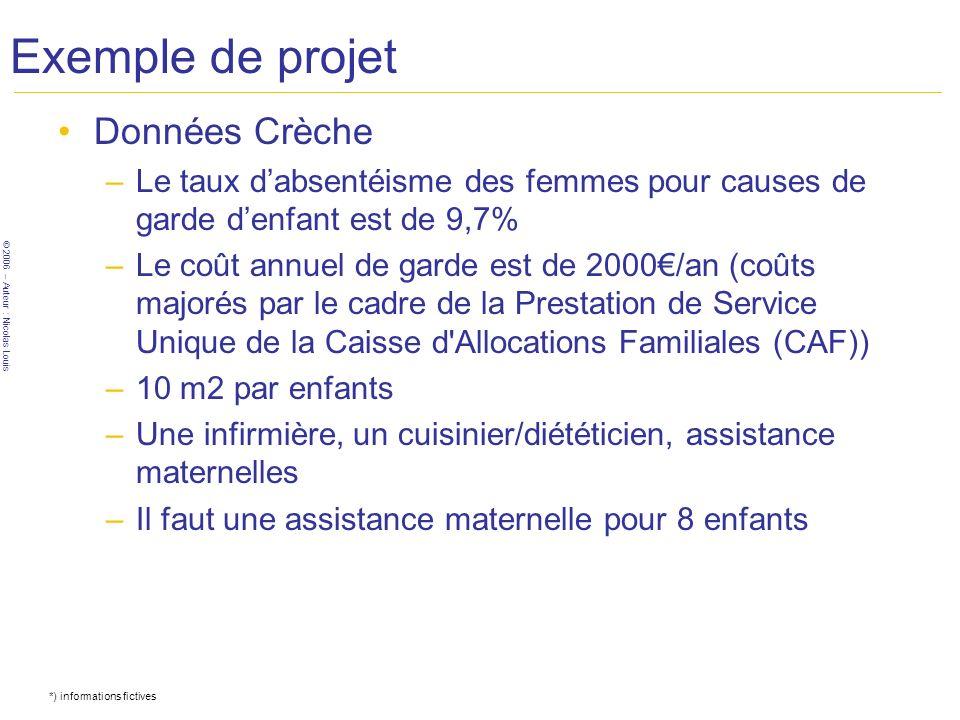 © 2006 – Auteur : Nicolas Louis Exemple de projet Données Crèche –Le taux dabsentéisme des femmes pour causes de garde denfant est de 9,7% –Le coût an