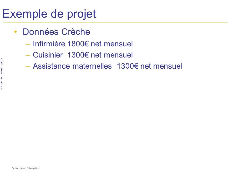 © 2006 – Auteur : Nicolas Louis Exemple de projet Données Crèche –Infirmière 1800 net mensuel –Cuisinier 1300 net mensuel –Assistance maternelles 1300
