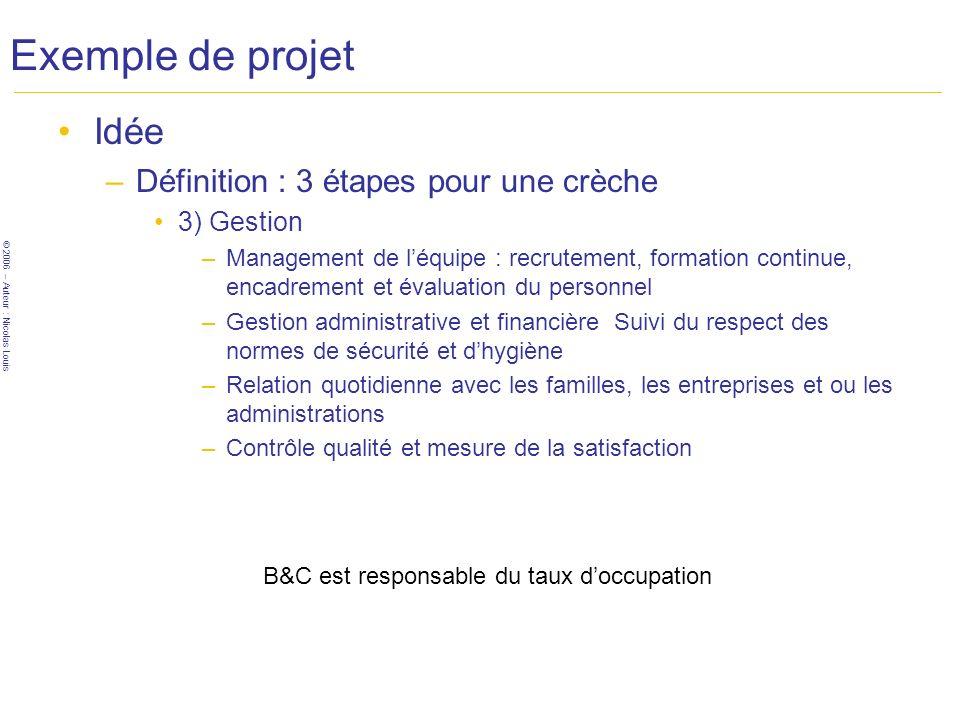 © 2006 – Auteur : Nicolas Louis Exemple de projet Idée –Définition : 3 étapes pour une crèche 3) Gestion –Management de léquipe : recrutement, formati