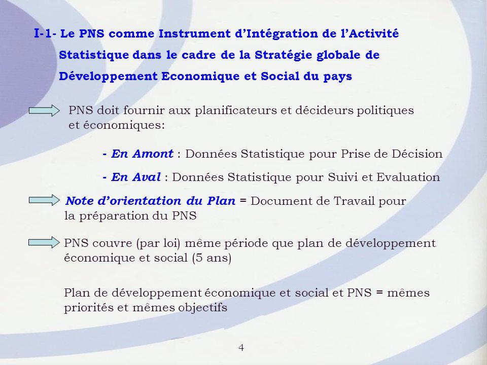 Exemples: PNS1 (2002-2006) PNS2 (2007-2011)Priorités des Plans de Développement Economique et Social X ème Plan XI ème Plan Etude sur les statistiques Emploi; (CNS, INS) Annualisation puis Trimestrialisation Enquête Emploi Emploi Développement Etudes et Opérations Statistique relatives à lEmploi des diplômés… Création de lObservatoire de la Conjoncture Economique (Recommandation PNS1) Suivi de la Conjoncture Développement des Statistiques infra- annuelles Etudes: Les Indicateurs du développement technologique (CNS, INS) Services et Economie du Savoir Groupe de Travail permanent au sein du CNS Colloque sur Les Indicateurs pour la mesure de la Société de lInformation (5-6 Avril 2007) 5