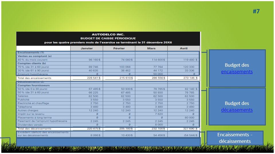 7 Prévisions, contrôle budgétaire et mesure de la performance, 2 e éd. © 2010 Chenelière Éducation inc. Budget des décaissements décaissements Budget