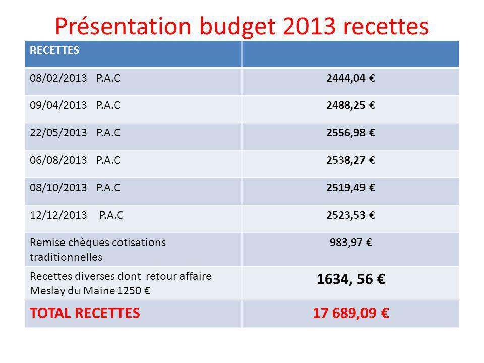 Présentation budget 2013 recettes RECETTES 08/02/2013 P.A.C2444,04 09/04/2013 P.A.C2488,25 22/05/2013 P.A.C2556,98 06/08/2013 P.A.C2538,27 08/10/2013