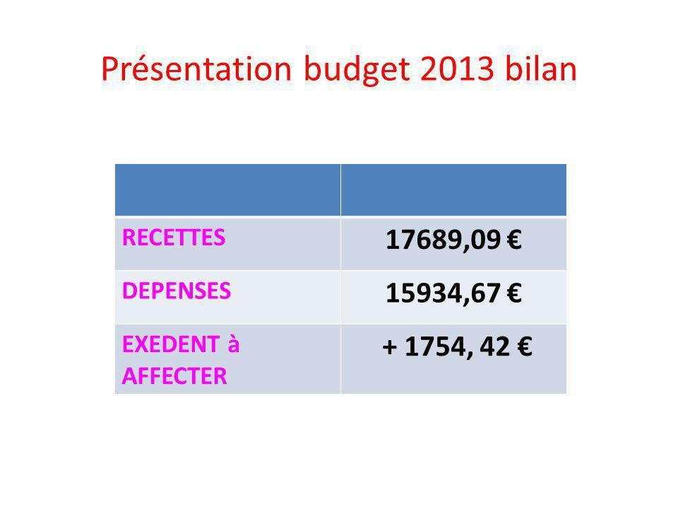 Présentation budget 2013 bilan RECETTES 17689,09 DEPENSES 15934,67 EXEDENT à AFFECTER + 1754, 42