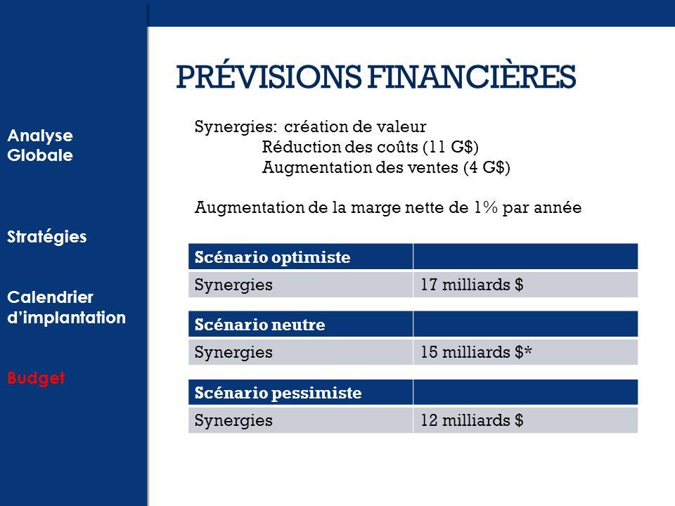 PRÉVISIONS FINANCIÈRES Analyse Globale Stratégies Calendrier dimplantation Budget Analyse Globale Stratégies Calendrier dimplantation Budget Scénario