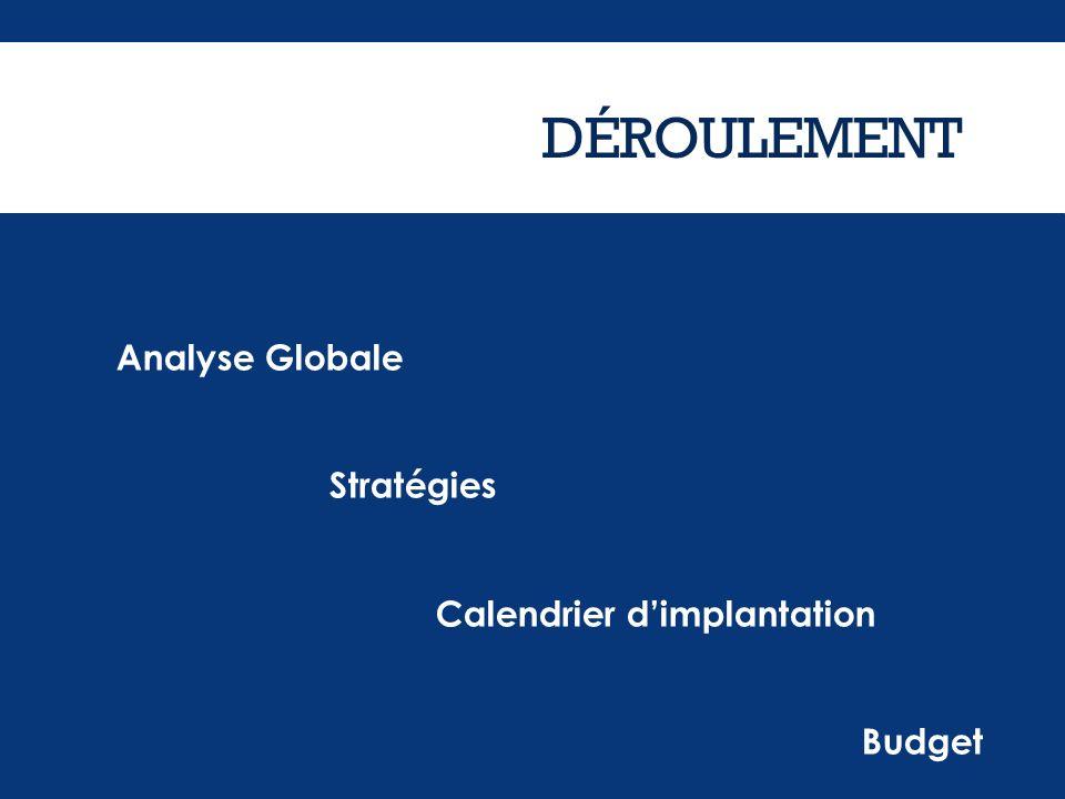 DÉROULEMENT Analyse Globale Stratégies Calendrier dimplantation Budget Analyse Globale Stratégies Calendrier dimplantation Budget