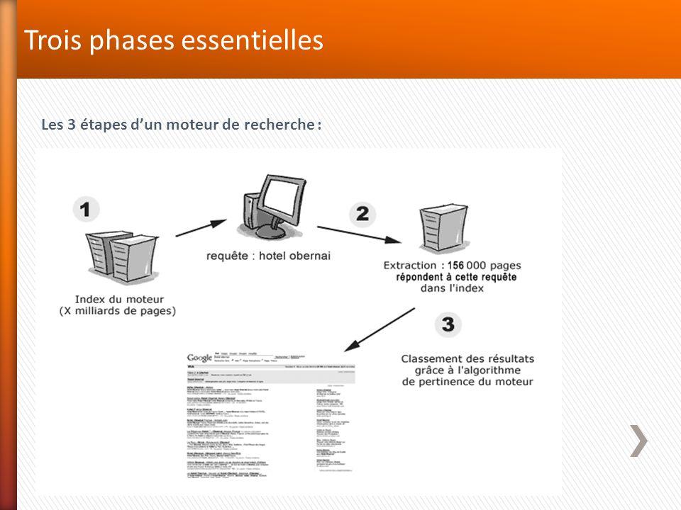 Les moteurs de recherches en France Google est utilisé par 94,6 % des Français (2013, Journal du Net) Google est le moteur de recherche le plus utilisé