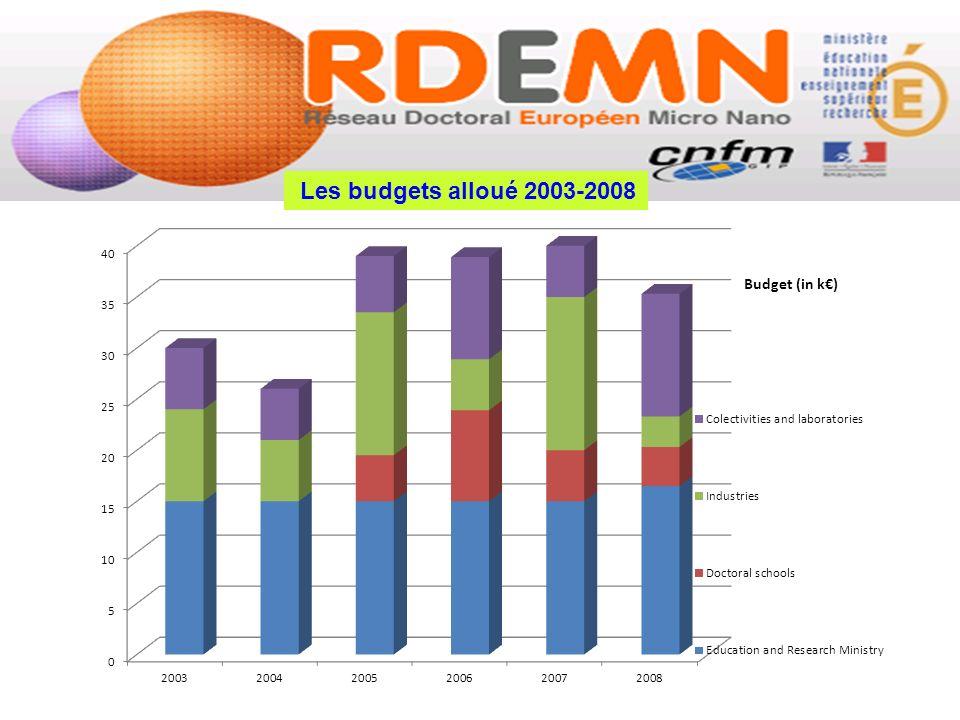 Les budgets alloué 2003-2008