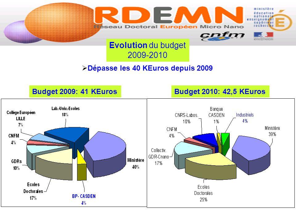Evolution du budget 2009-2010 Dépasse les 40 KEuros depuis 2009 Budget 2009: 41 KEurosBudget 2010: 42,5 KEuros